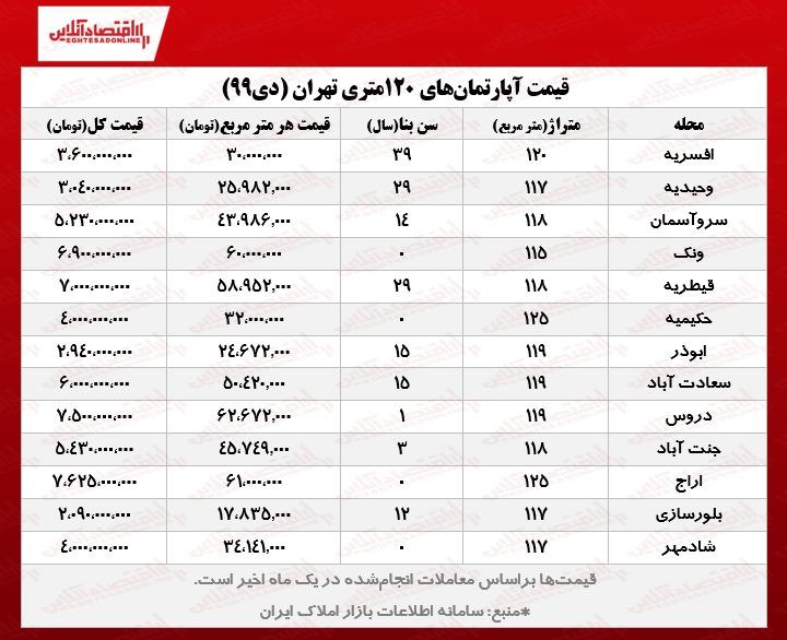 قیمت آپار تمان در تهران
